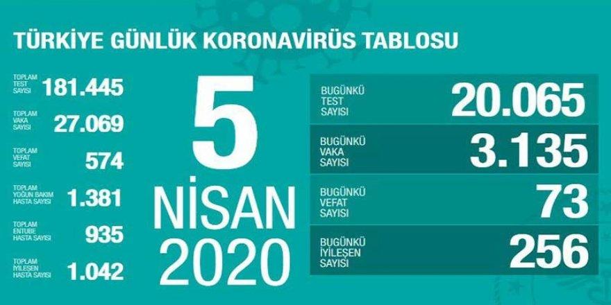 Türkiye'de Koronavirüs kaynaklı can kaybı 574'e yükseldi