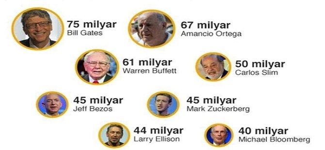 Dünyanın yarısının zenginliği, sekiz adamın elinde