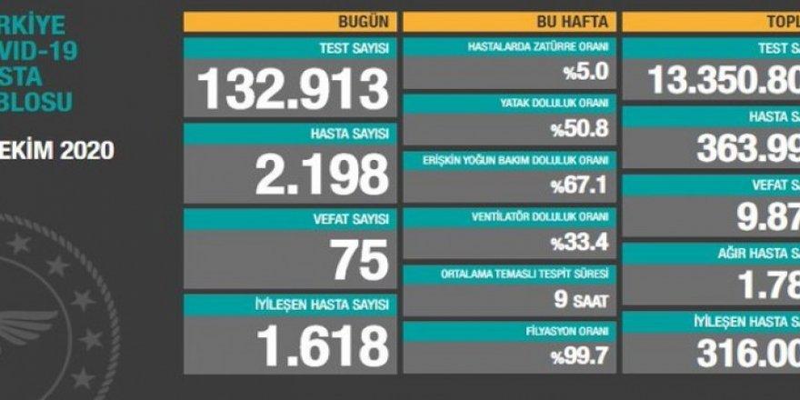 Türkiye'de günün Covid-19 bilançosu: 75 ölüm, 2198 vaka