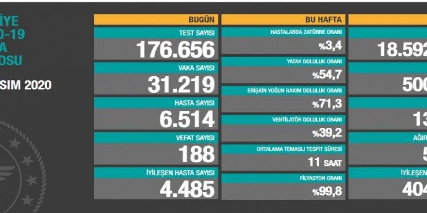 Türkiye'de hasta sayısı 500 bini aştı