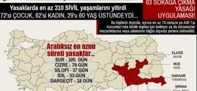 """TIHV: """"Yasaklarda en az 338 sivil yaşamını yitirdi"""""""
