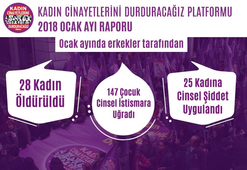 Ocak ayında erkekler tarafından 28 kadın öldürüldü, 147 çocuk istismara maruz bırakıldı, 25 kadına da cinsel şiddet uygulandı