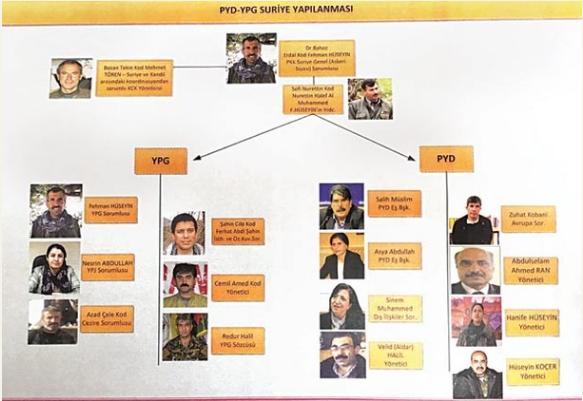 Hürriyet gazetesi yazari Abdulkadir Selvi'ye göre PYD-YPG'nin yönetim şeması